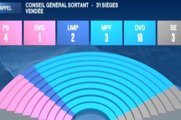 La composition du Conseil Général de Vendée sortant