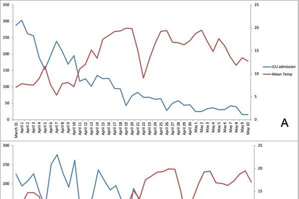 Sur ce graphique, les températures sont figurées en rouge, les admissions en réanimation et les décès en bleu. On peut observer une corrélation entre la hausse des températures et la baisse des cas avec un décalage de 8 jours pour les admissions et 15 jours pour les décès.