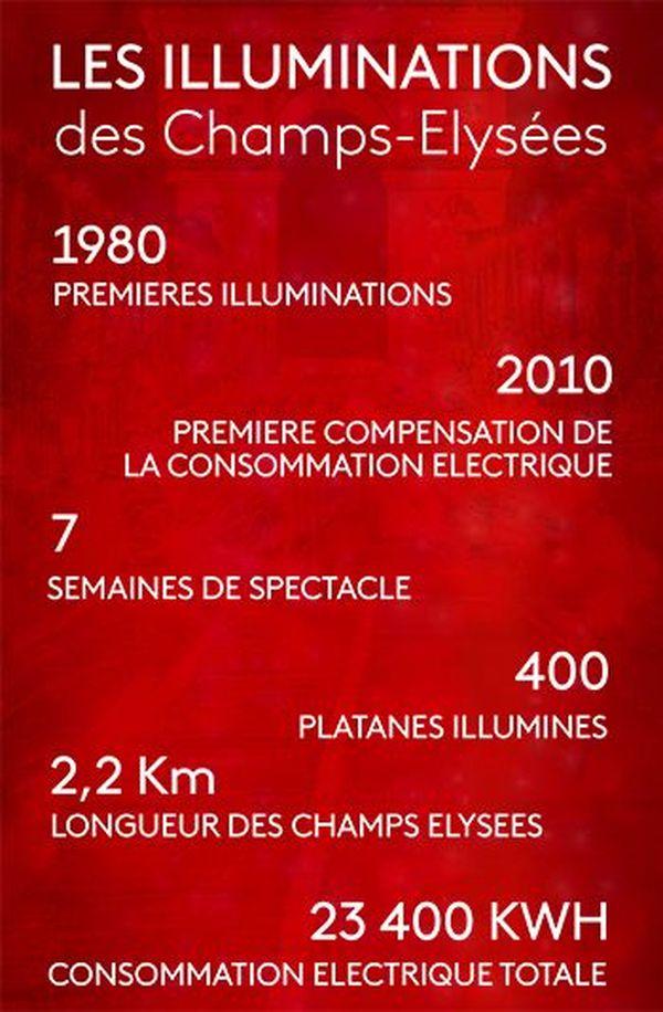 Les illuminations des Champs-Elysées 2018 en 6 chiffres