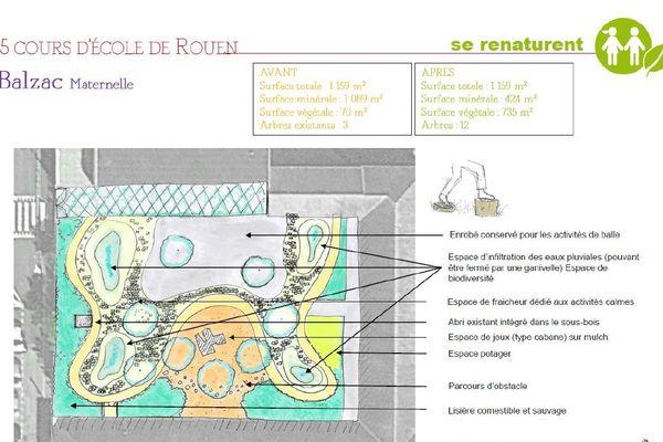 Le plan de végétalisation de la cour de l'école maternelle Balzac