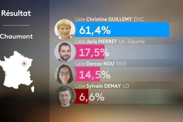 Les résultats des municipales 2020 à Chaumont.
