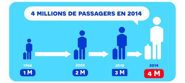 Progression du trafic de l'Aéroport de Nantes Atlantique de 1988 à 2014