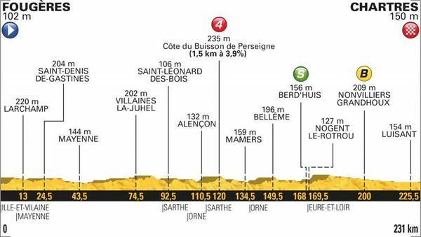 Le profil de la 7e étape du Tour 2018