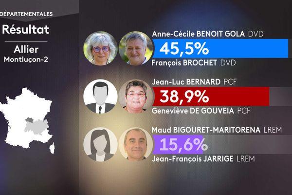 Résultats du 1er tour des élections départementales dans le canton de Montluçon 2 (Allier)