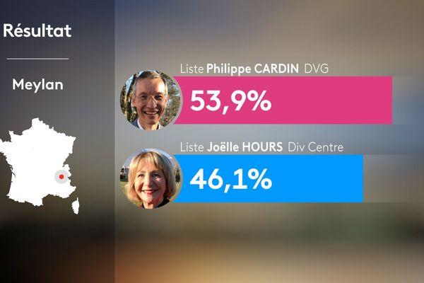 Résultats du 2nd tour des municipales 2020 à Meylan en Isère