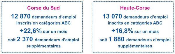 Chiffres de Pôle Emploi, corse.direccte.gouv.fr