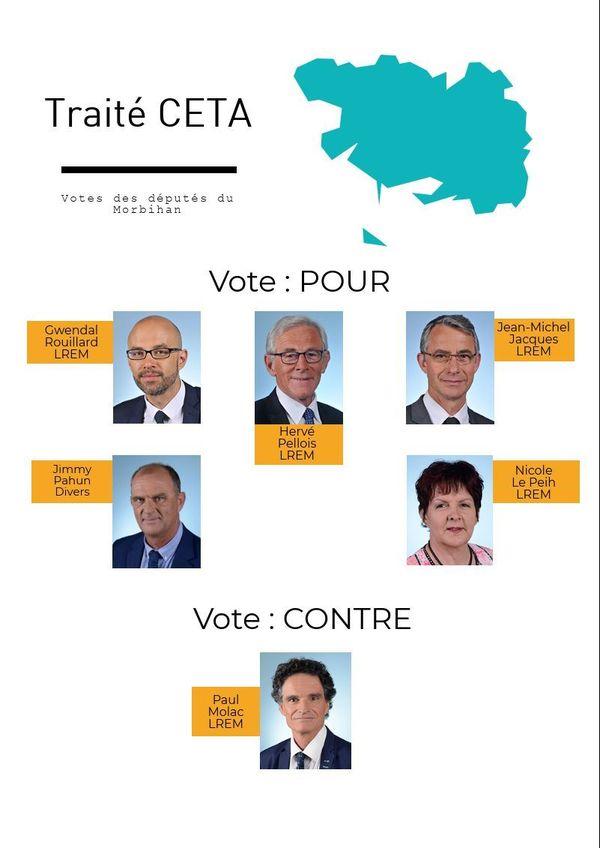 Traité CETA - votes des députés dans le Morbihan