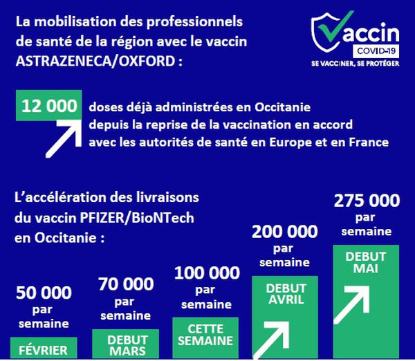 Les livraisons de vaccins Pfizer devraient doubler dès avril