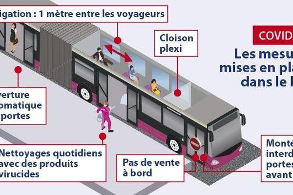 Des mesures sanitaires dans les véhicules