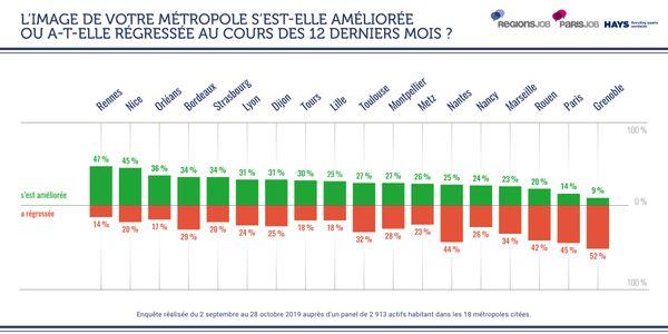 Seules neuf métropoles françaises ont vu leur image s'améliorer au cours des douze derniers mois, selon les habitants. Strasbourg figure à la 5e place.