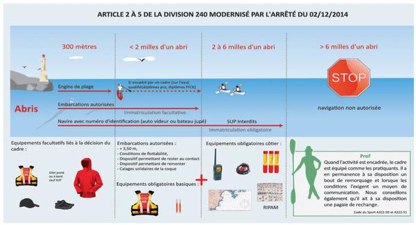 L'équipement du pagayeur en mer d'après l'arrêté du 02/12/2014