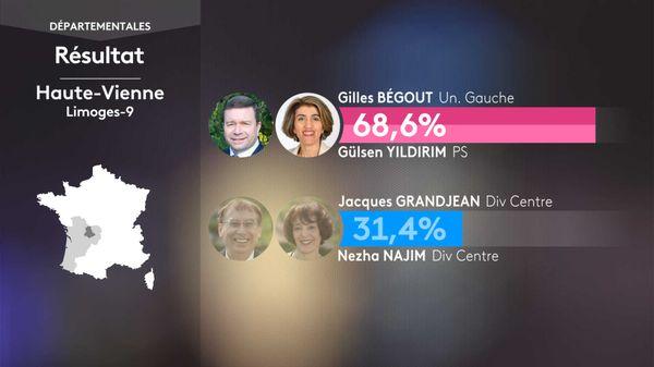 Large victoire du binôme Gilles BEGOUT (UG) / Gülsen YILDIRIM (PS) sur le binôme Divers Centre sur le canton de Limoges-9 aux départementales 2021.