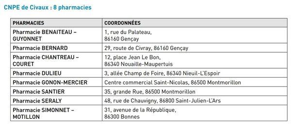 La liste des pharmacies situées dans l'aire PPI 10-20 km près de la centrale nucléaire de Civaux (Vienne).
