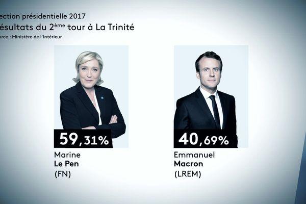 Au second tour, avec 59,31 %, Marine Le Pen avait largement devancé Emmanuel Macron (40,69 %).