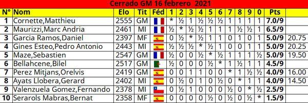 Classement final du tournoi de Barcelone.