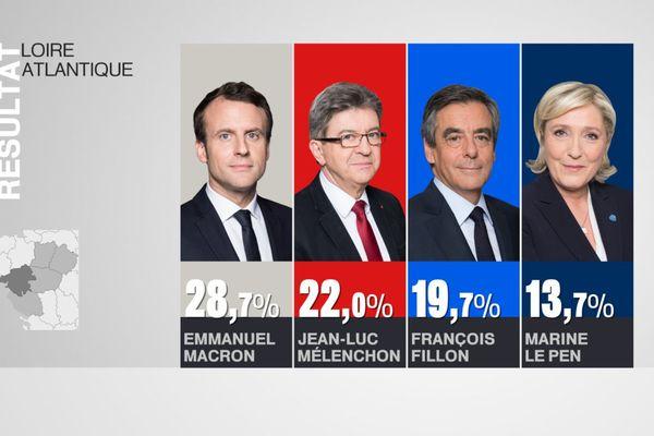 Les résultats au premier tour en Loire-Atlantique