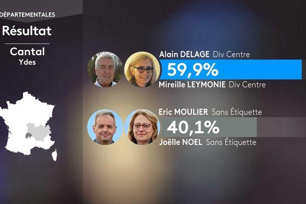 Le résultat du 1er tour des élections départementales à Ydes (Cantal)