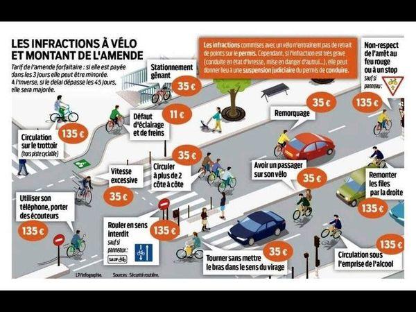 Les infractions à vélo. © Sécurité Routière