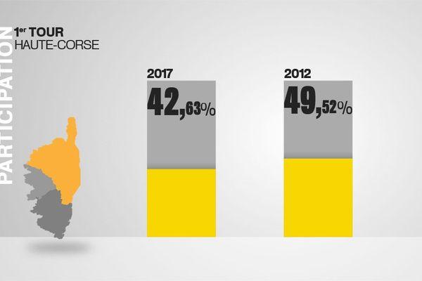Le taux de participation à 17h en Haute-Corse