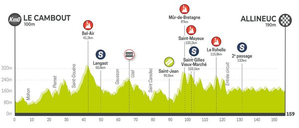 Profil de la 1ère étape du Tour de Bretagne