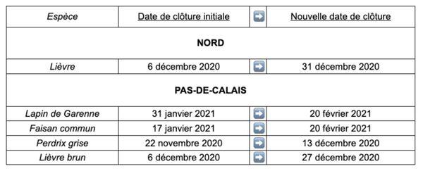 La date de clôture de la chasse de certaines espèces à été décalée dans le Nord et le Pas-de-Calais. Source : préfecture du Nord et du Pas-de-Calais.