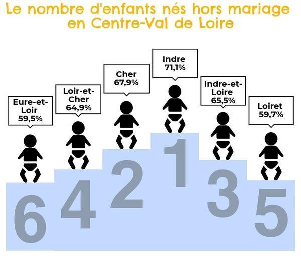 Taux de naissance hors mariage en Centre-Val de Loire en 2017