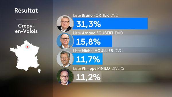 Les quatre listes arrivées en tête du premier tour, qui se retrouvent en ballottage au second tour.
