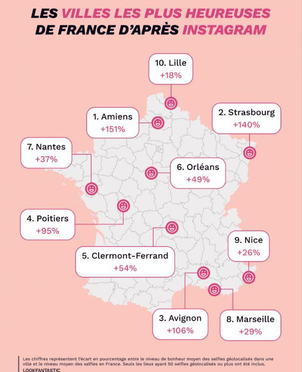 Clermont-Ferrand arrive 5e au classement des villes les plus heureuses de France sur Instagram.