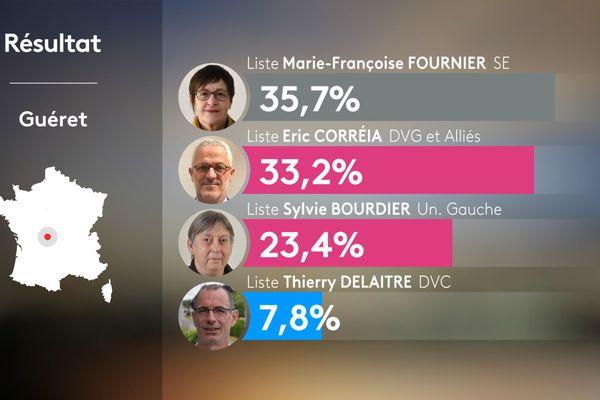 Marie-Françoise Fournier remporte la mairie de Guéret avec 35,7% des voix devant le favori Eric Correia.