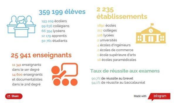 Les chiffres de la rentrée 2020 dans l'académie d'Amiens
