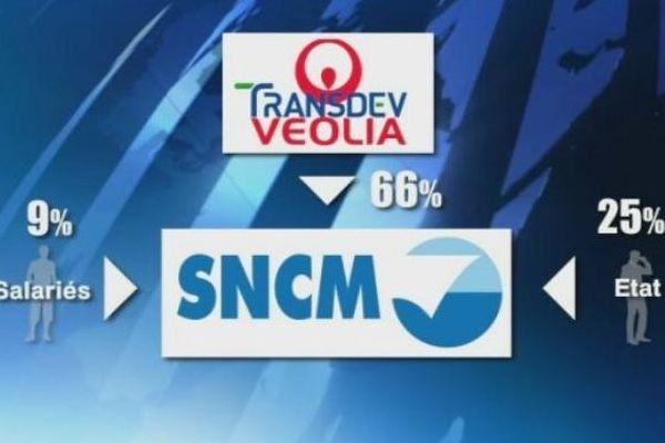 L'actionnariat actuel de la SNCM