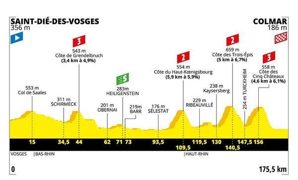 Le profil de la 5e étape du Tour 2019