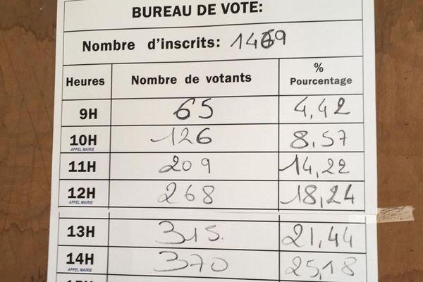 Montpellier - la participation chaque heure dans un des 135 bureaux de vote - 15 mars 2020.