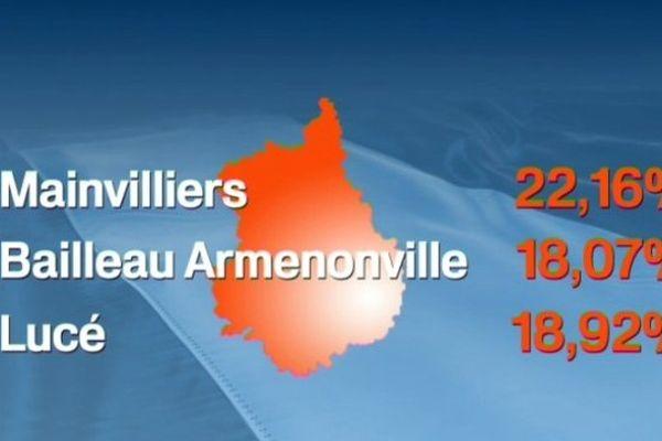 Les scores du FN en Eure-et-Loir