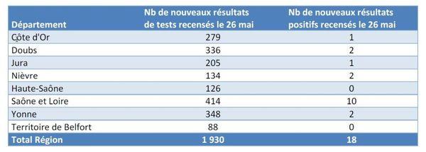 On recense 18 nouveaux cas positifs de coronavirus covid-19 en Bourgogne-Franche-Comté à la date du 26 mai 2020.