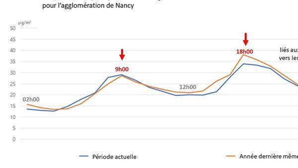 Evolution de la qualité de l'air sur une journée à Nancy en plein confinement d'automne 2020