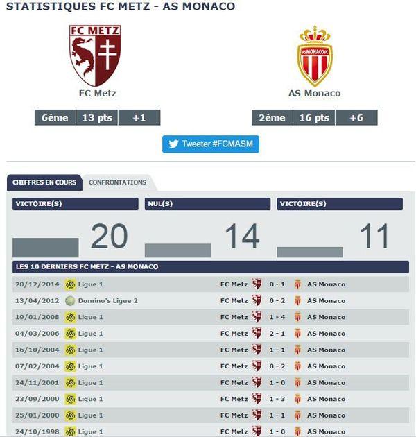 Statistiques FC Metz - AS Monaco