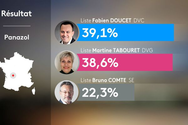 Résultats du 1er tour des municipales 2020 à Panazol (Haute-Vienne).