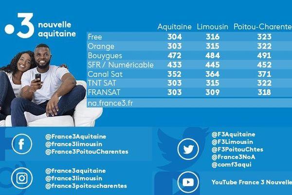 Fréquences France 3 Nouvelle Aquitaine