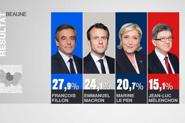 François Fillon arrive en tête à Beaune au soir du 1er tour de l'élection présidentielle 2017