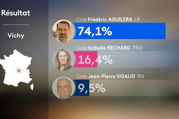 Les résultats de la ville d'Aurillac lors des élections municipales 2020.