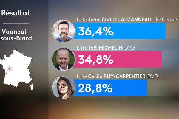 Résultats du 2nd tour des municipales 2020 - Vouneuil-sous-Biard