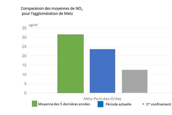 Pollution en oxydes d'azote à Metz pendant les deux confinements