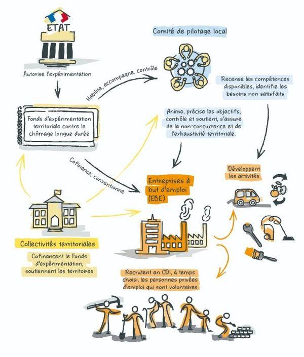 Fonctionnement du dispositif Territoire Zéro Chômeur et la création des Entreprises à But D'emploi.