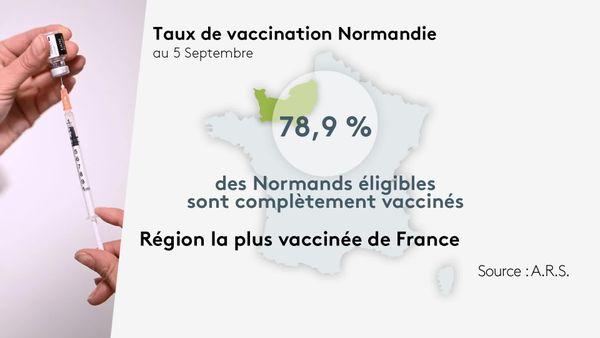 Taux de vaccination en Normandie