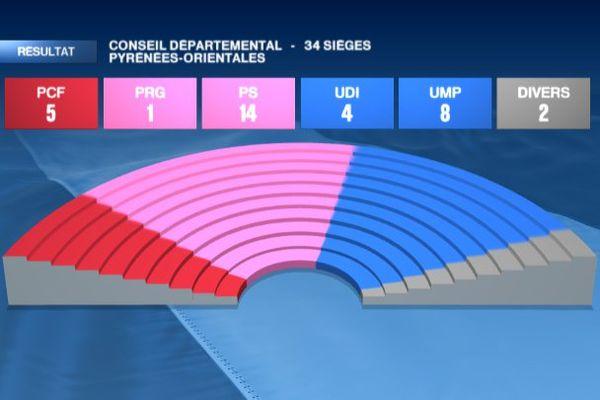 Palette conseil départemental Pyrénées-Orientales départementales 2015