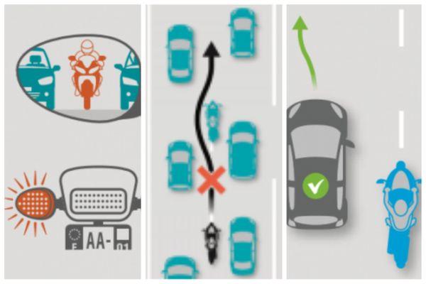 L'expérimentation de la circulation inter-files doit permettre l'instauration de bonnes pratiques, de la part de tous les usagers de la route, pour une meilleure acceptation et une circulation apaisée.