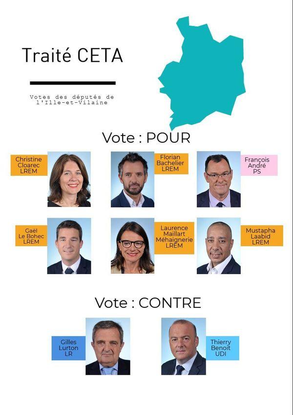 Traité CETA - Le vote des députés de l'llle-et-Vilaine