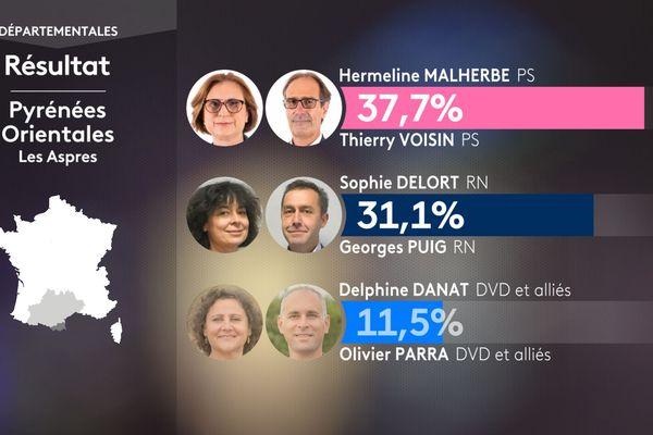 Résultat du premier tour des élections départementales pour le canton des Aspres dans les Pyrénées-Orientales le 20 juin 2021