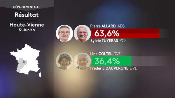 Le binôme Pierre ALLARD (ADS) / Sylvie TUYERAS (PCF) remporte Saint-Junien aux départementales 2021 devant la liste EELV.